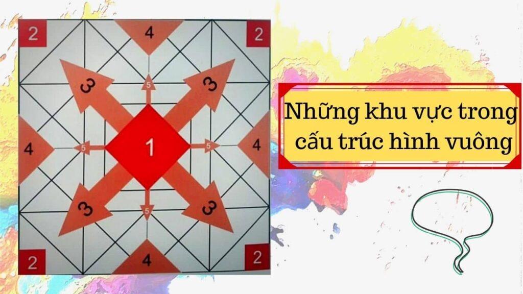 Những khu vực trong cấu trúc hình vuông