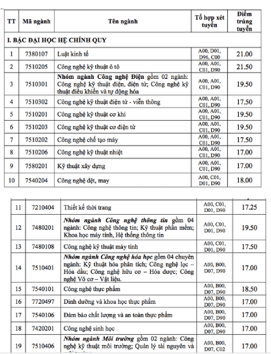 Hàng loạt trường đã công bố điểm chuẩn đại học 2019 122