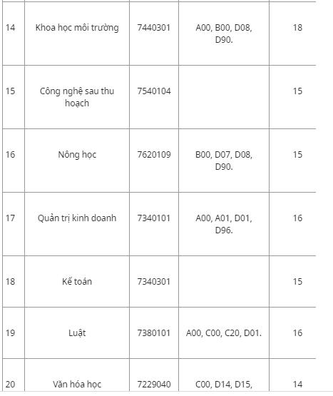 Hàng loạt trường đã công bố điểm chuẩn đại học 2019 127