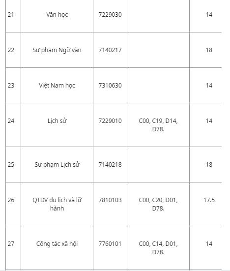 Hàng loạt trường đã công bố điểm chuẩn đại học 2019 128